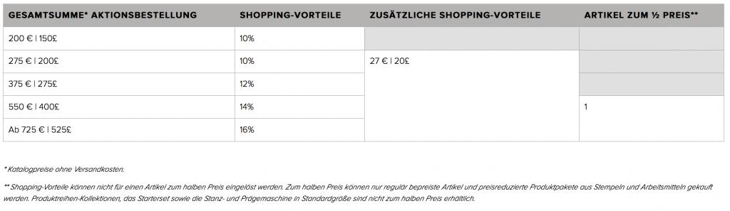 Shoppingvorteile plus